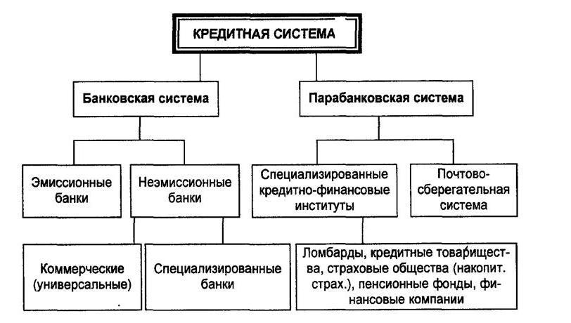 Банковская система рф схема 557