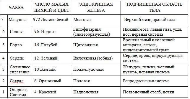 На рисунке ниже указаны мантры соответствующие каждой чакре