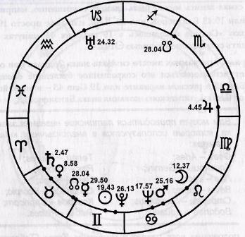 расположение планет в знаках зодиака
