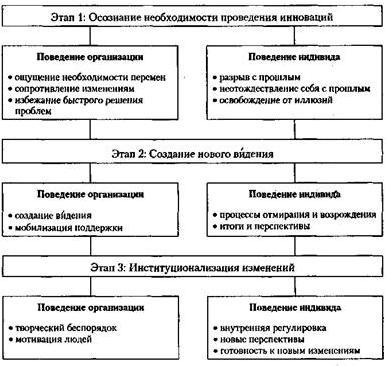 Схема коммуникационных потоков